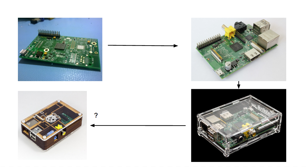 Raspberry Pi Cycle